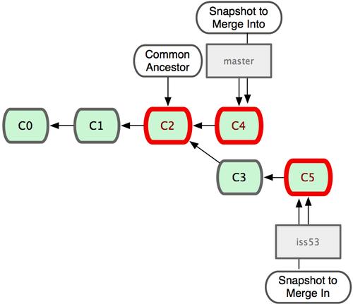 """Git tự động nhận dạng """"cha chung"""" phù hợp nhất để tích hợp các nhánh lại với nhau."""