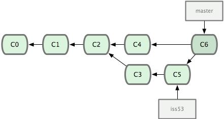 Git tự động tạo đối tượng commit mới chứa đựng các thay đổi đã tích hợp.