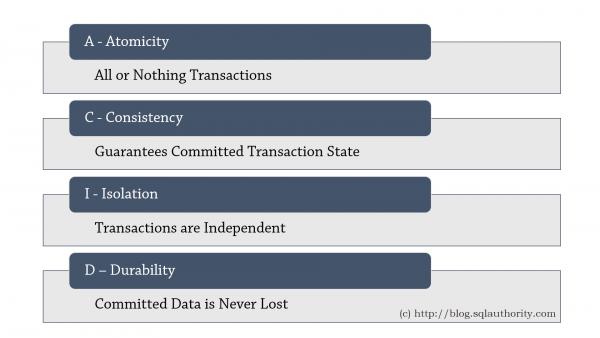 ACID trong database(cơ sở dữ liệu) là gì? image 90