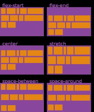 huong-dan-toan-tap-ve-flexbox-align-content