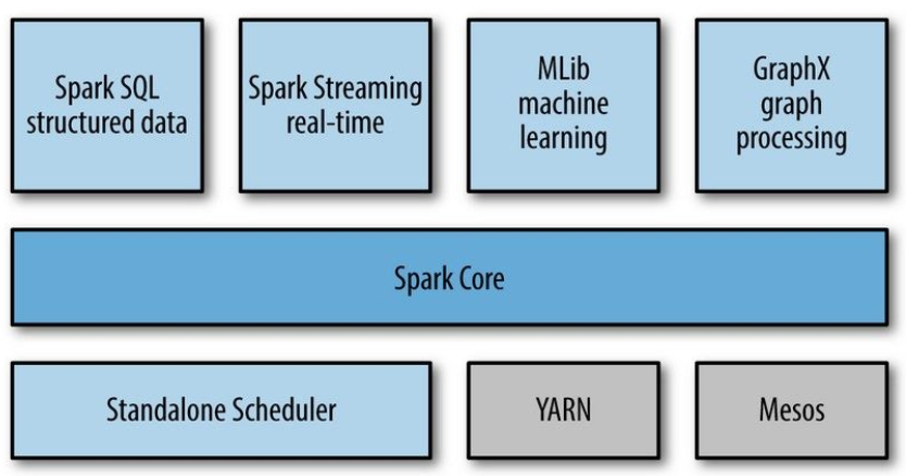 Apache Spark cho hệ thống Big Data image 2