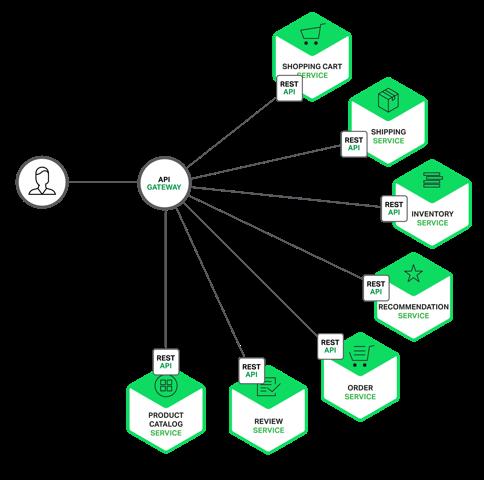 API Gateway là gì? Tại sao một hệ thống lại cần API Gateway? image 2