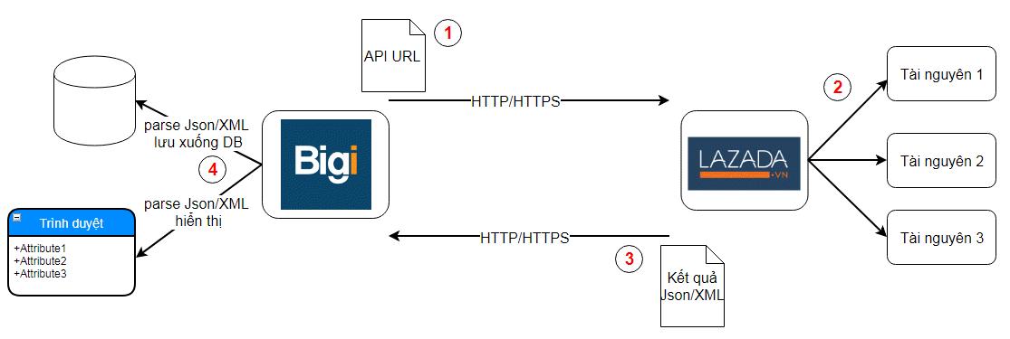 API là gì? image 3