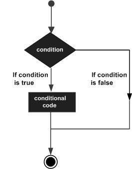 Điều khiển luồng trong C#