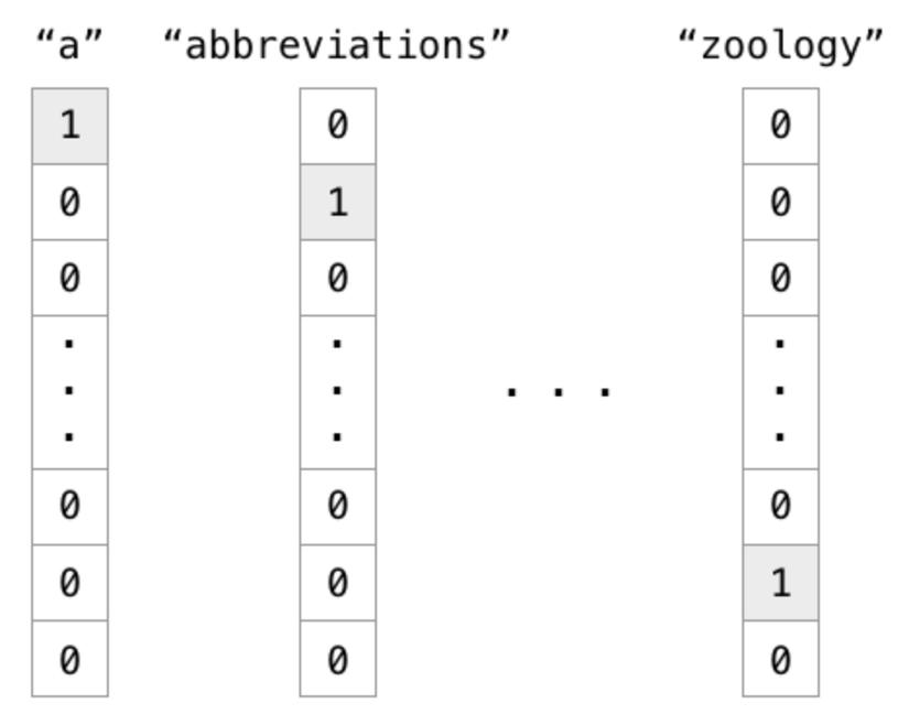 Cơ bản về Word2vec image 1