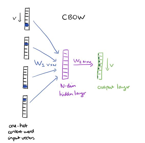 Cơ bản về Word2vec image 3