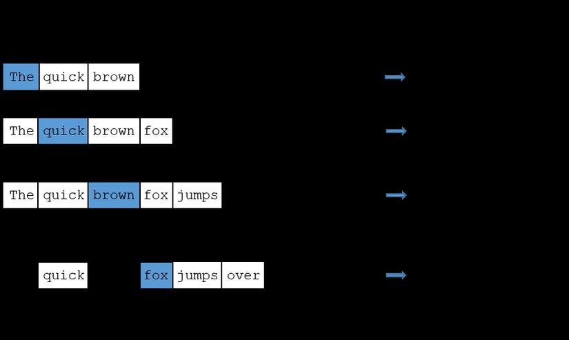 Cơ bản về Word2vec image 4