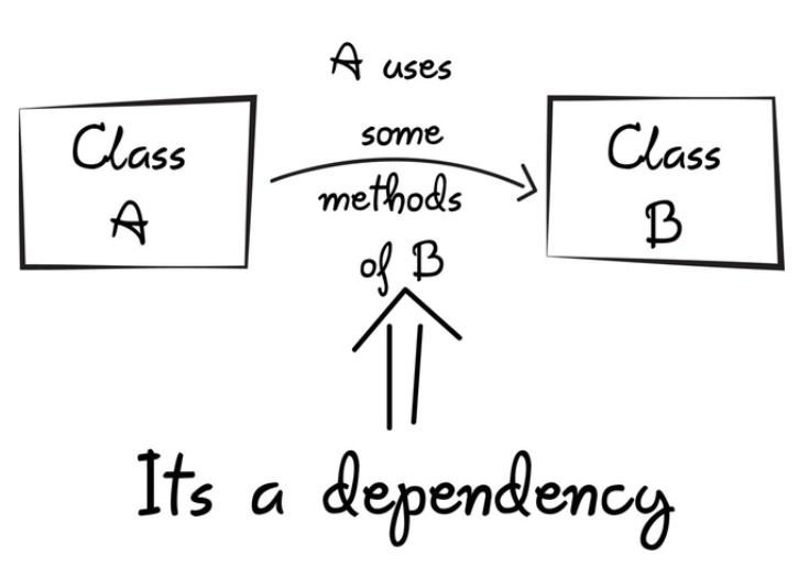 Dependency injection là gì? image 1