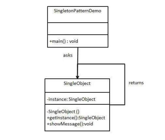 Design Patterns - Singleton pattern image 1