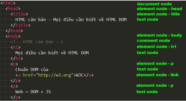 DOM là gì? Thao các cơ bản trong DOM image 1