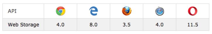 HTML5 Local Storage image 1