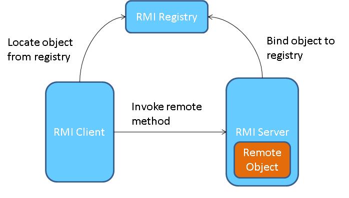 Java RMI(Remote Method Invocation) image 1
