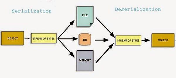 Java - Serialization image 1