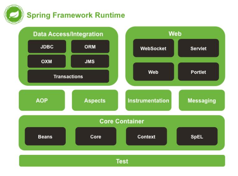Java spring Framework image 1