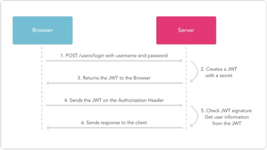 Json web token(JWT) là gì ? image 1