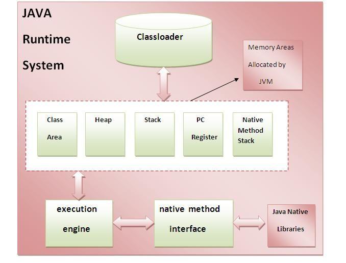 Kiến trúc JVM (Java Virtual Machine) image 1