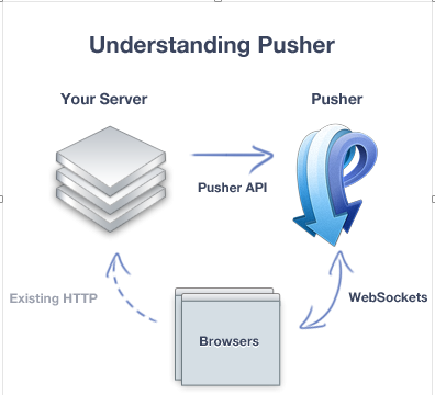 Laravel 5 and Pusher image 1
