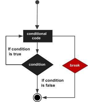 Lệnh break trong C#