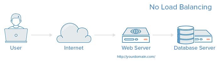 Load Balancing trong hạ tầng web image 1