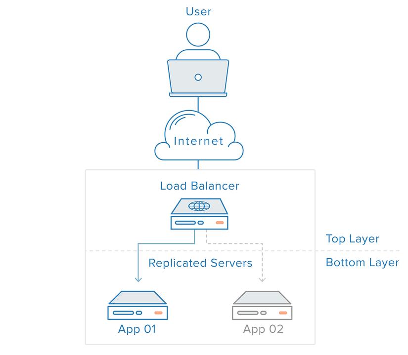 Load Balancing trong hạ tầng web image 2