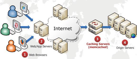 Memcached là gì? Cách cài đặt Memcached trên CentOS image 1