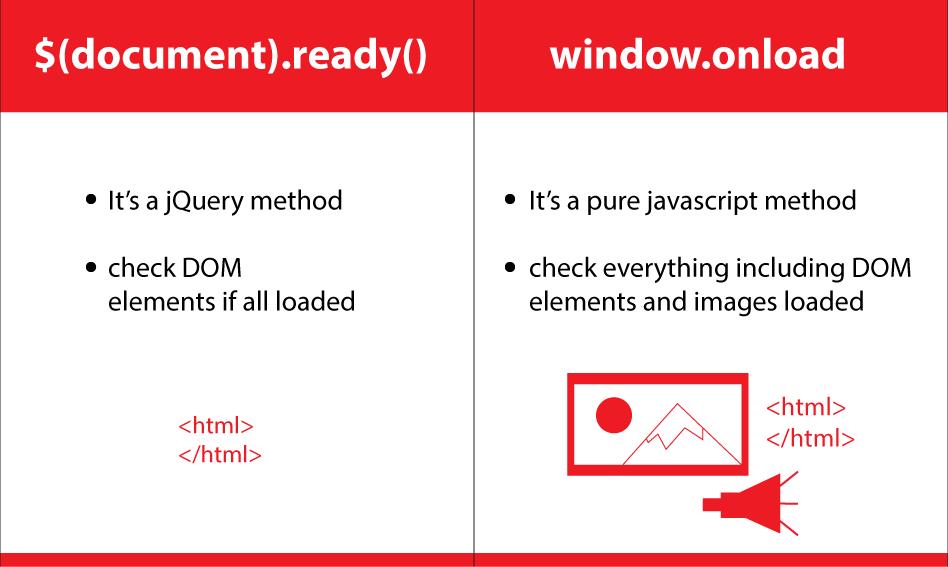 Phân biệt window.onload và $(