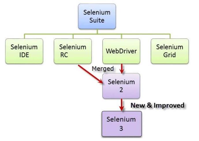 Selenium Testing image 1