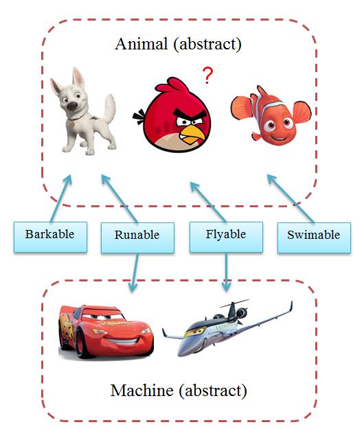 So sánh abstract class và interface,  khi nào dùng chúng image 1