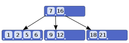 Sử dụng index trong sql query image 1