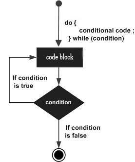 Vòng lặp do...while trong C#