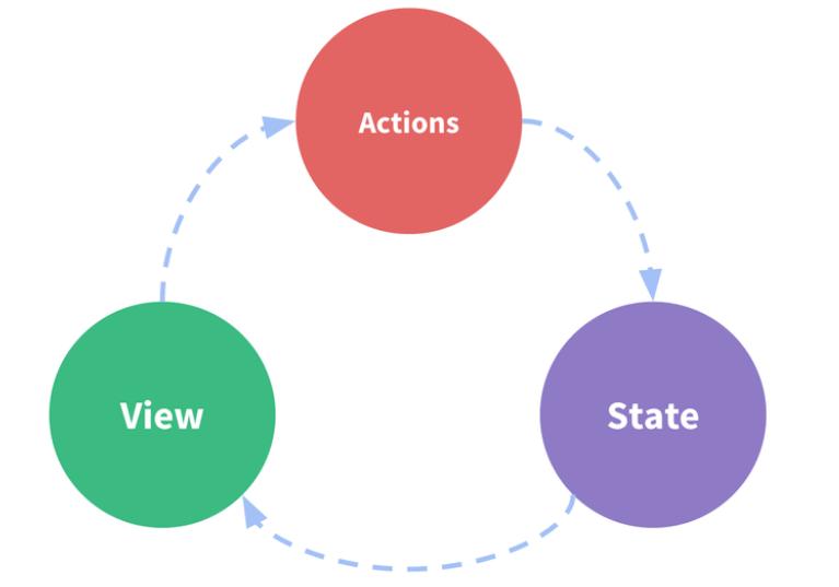 Vuex framework là gì? image 1