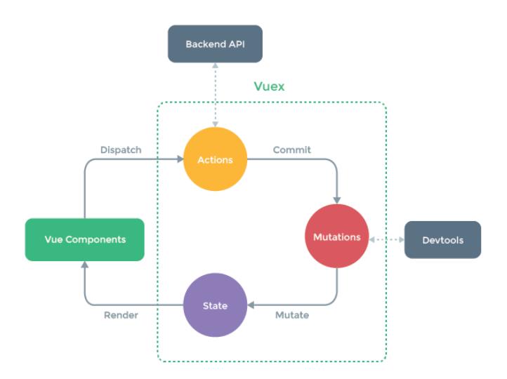 Vuex framework là gì? image 2