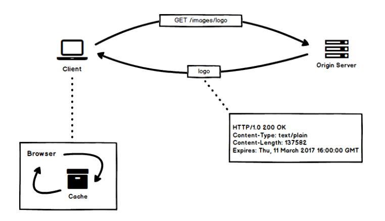Web cache là gì? image 3