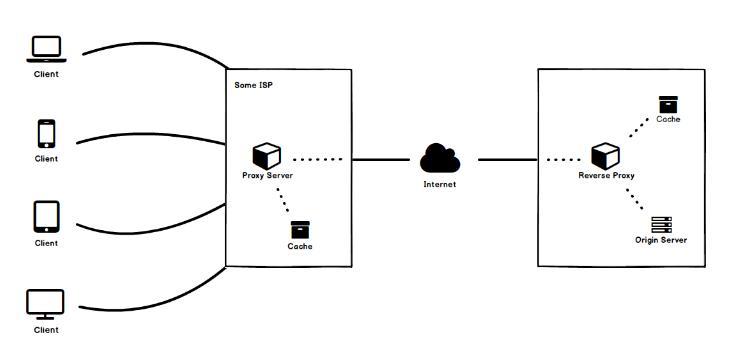 Web cache là gì? image 5