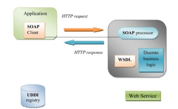 Webservice là gì? image 1
